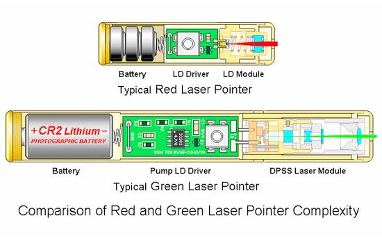 レーザーポインター構造